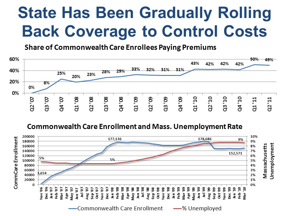 State Has Been Gradually Rolling Back Coverage to Control Costs Share of Commonwealth Care Enrollees Paying Premiums Commonwealth Care Enrollment and Mass.