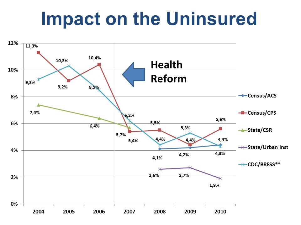 Notes on the Uninsured Most commonly cited estimates are impossibly low: state survey finds less than 144,000 uninsured in fall 2008, but 150,000 report they are uninsured for whole year on tax returns.