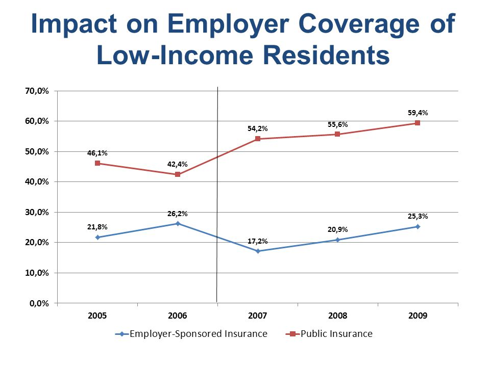 Impact on Employer Coverage of Low-Income Residents