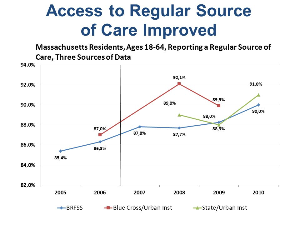 Access to Regular Source of Care Improved Massachusetts Residents, Ages 18-64, Reporting a Regular Source of Care, Three Sources of Data
