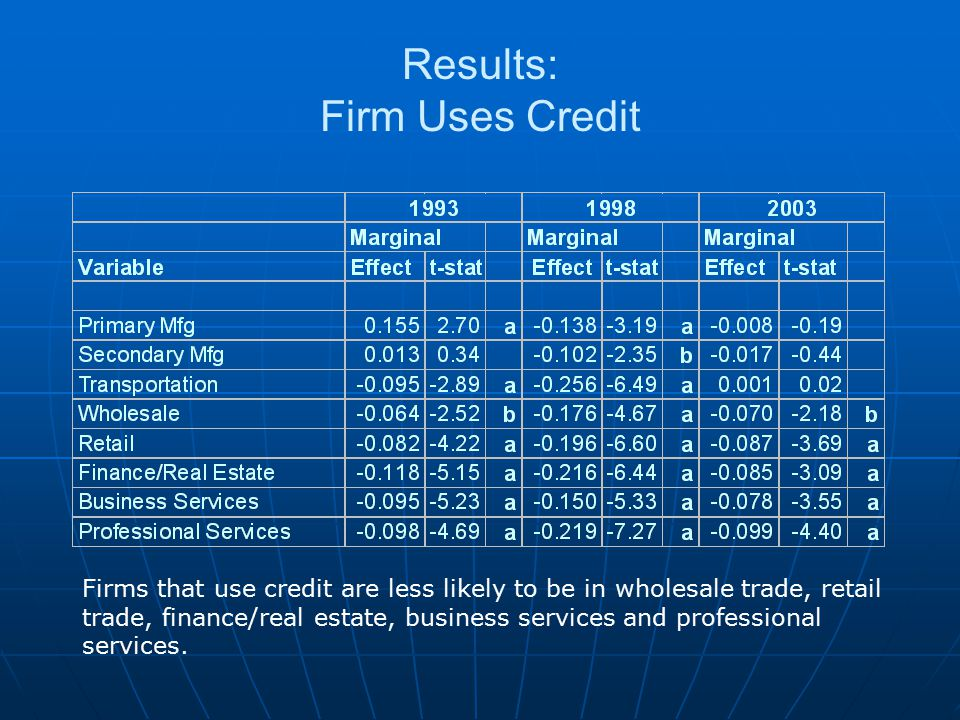 Results: Firm Uses Credit Firms that use credit are less likely to be in wholesale trade, retail trade, finance/real estate, business services and professional services.