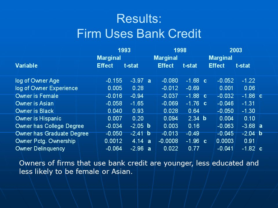 Results: Firm Uses Bank Credit Owners of firms that use bank credit are younger, less educated and less likely to be female or Asian.