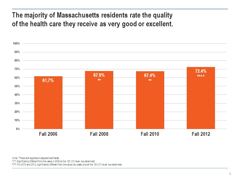 The majority of Massachusetts residents rate the quality of the health care they receive as very good or excellent.