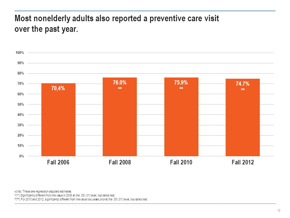Most nonelderly adults also reported a preventive care visit over the past year.
