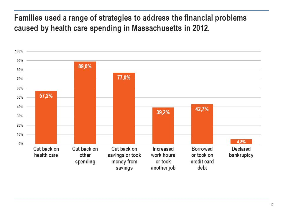 Families used a range of strategies to address the financial problems caused by health care spending in Massachusetts in 2012.