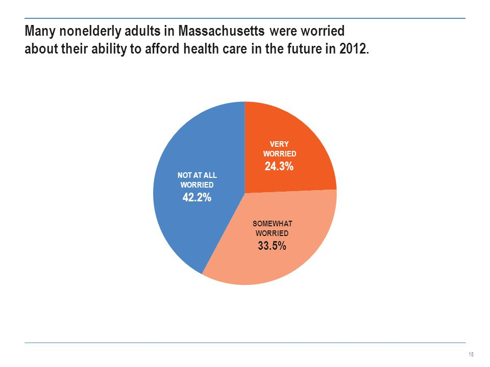 Many nonelderly adults in Massachusetts were worried about their ability to afford health care in the future in 2012.
