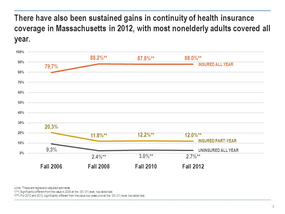 There have also been sustained gains in continuity of health insurance coverage in Massachusetts in 2012, with most nonelderly adults covered all year.