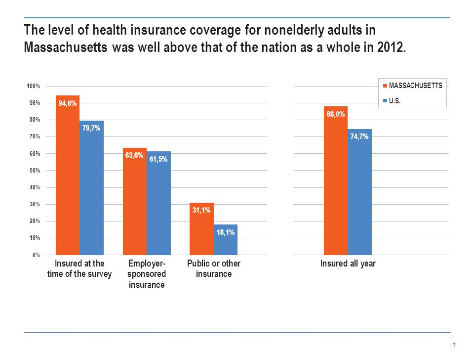 The level of health insurance coverage for nonelderly adults in Massachusetts was well above that of the nation as a whole in 2012.