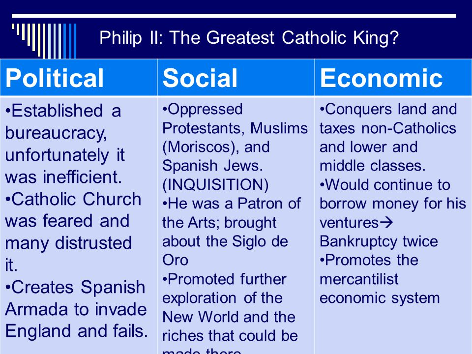 Philip II: The Greatest Catholic King? PoliticalSocialEconomic Established a bureaucracy, unfortunately it was inefficient. Catholic Church was feared