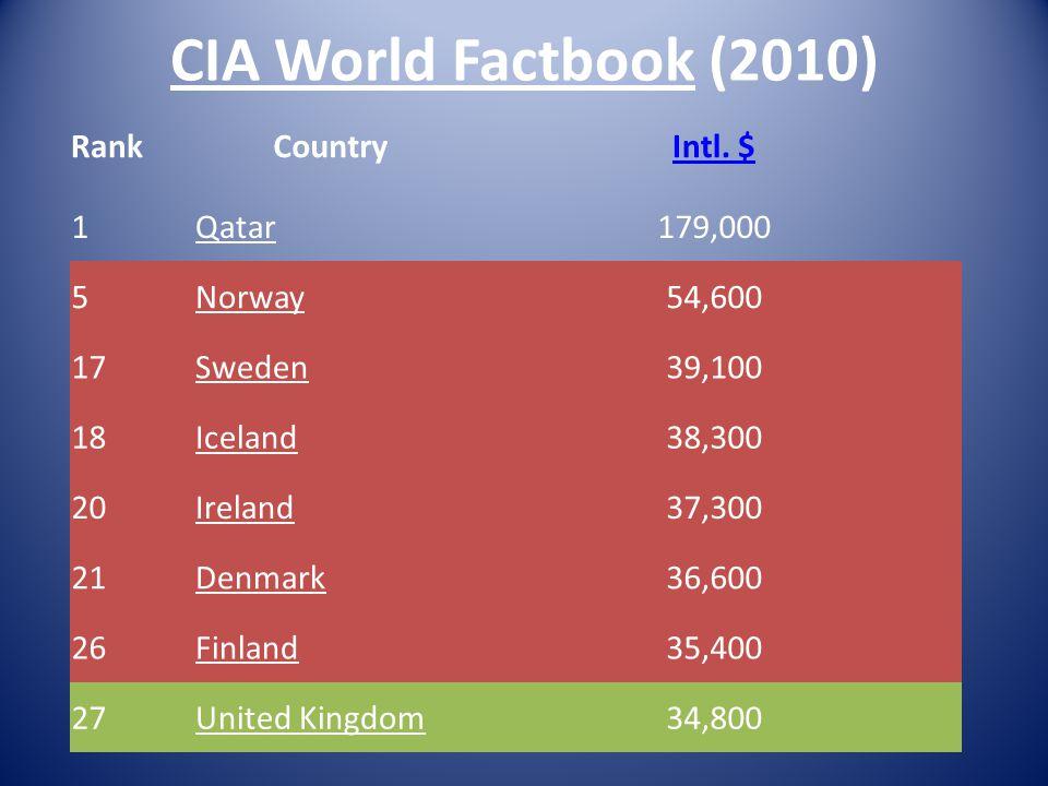 CIA World Factbook (2010) RankCountryIntl.