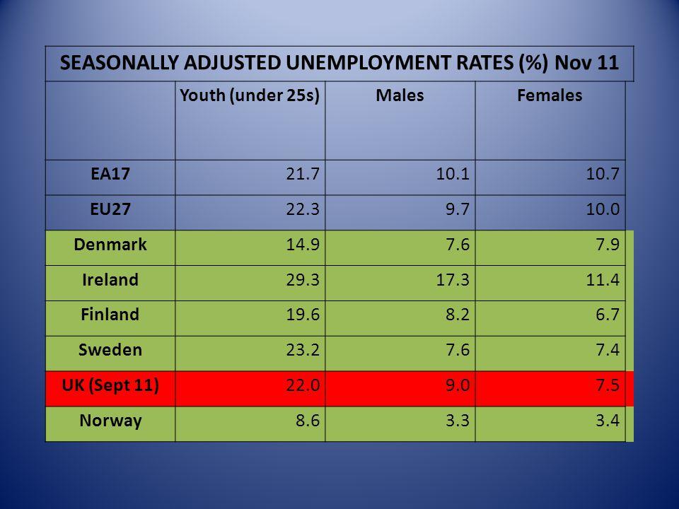 SEASONALLY ADJUSTED UNEMPLOYMENT RATES (%) Nov 11 Youth (under 25s)MalesFemales EA1721.710.110.7 EU2722.39.710.0 Denmark14.97.67.9 Ireland29.317.311.4 Finland19.68.26.7 Sweden23.27.67.4 UK (Sept 11)22.09.07.5 Norway8.63.33.4