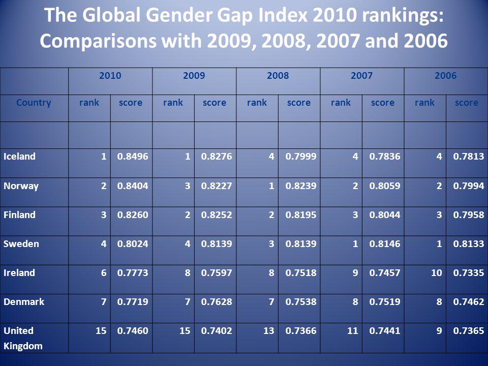 The Global Gender Gap Index 2010 rankings: Comparisons with 2009, 2008, 2007 and 2006 20102009200820072006 Countryrankscorerankscorerankscorerankscorerankscore Iceland10.849610.827640.799940.783640.7813 Norway20.840430.822710.823920.805920.7994 Finland30.826020.825220.819530.804430.7958 Sweden40.802440.81393 10.814610.8133 Ireland60.777380.759780.751890.7457100.7335 Denmark70.771970.762870.753880.751980.7462 United Kingdom 150.7460150.7402130.7366110.744190.7365