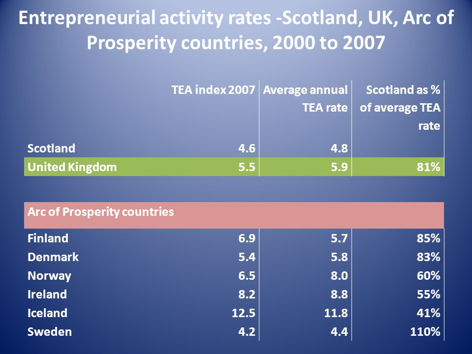 Entrepreneurial activity rates -Scotland, UK, Arc of Prosperity countries, 2000 to 2007 TEA index 2007 Average annual TEA rate Scotland as % of average TEA rate Scotland4.64.8 United Kingdom5.55.981% Arc of Prosperity countries Finland6.95.785% Denmark5.45.883% Norway6.58.060% Ireland8.28.855% Iceland12.511.841% Sweden4.24.4110%