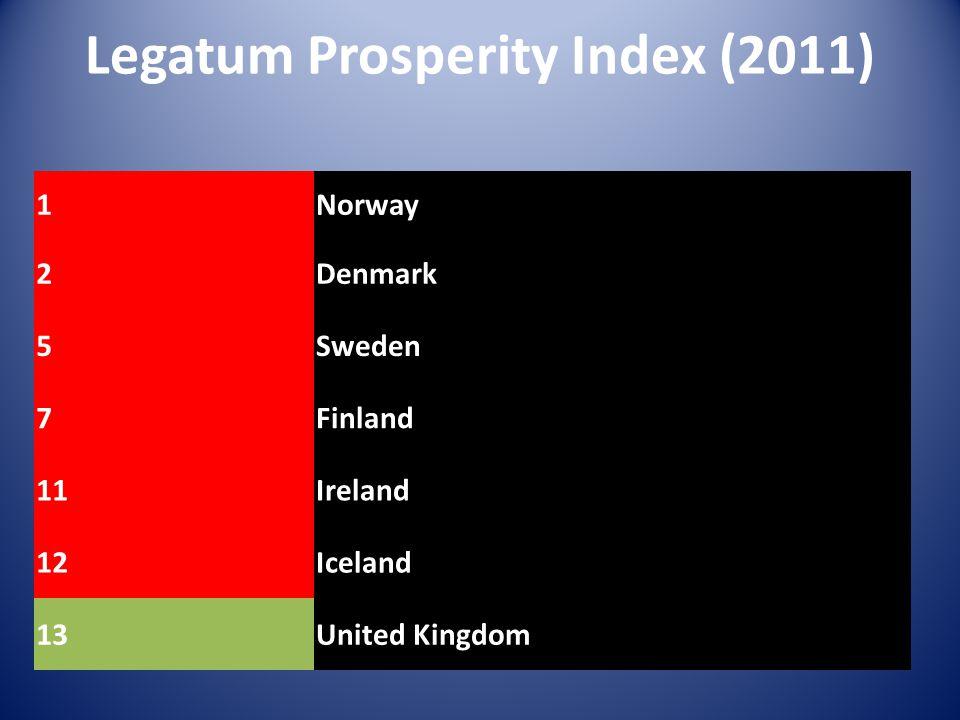 Legatum Prosperity Index (2011) 1Norway 2Denmark 5Sweden 7Finland 11Ireland 12Iceland 13United Kingdom