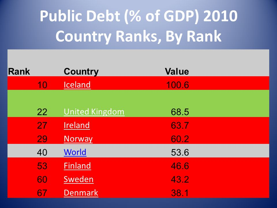 Public Debt (% of GDP) 2010 Country Ranks, By Rank Rank CountryValue 10 Iceland 100.6 22 United Kingdom 68.5 27 Ireland 63.7 29 Norway 60.2 40 World 53.6 53 Finland 46.6 60 Sweden 43.2 67 Denmark 38.1
