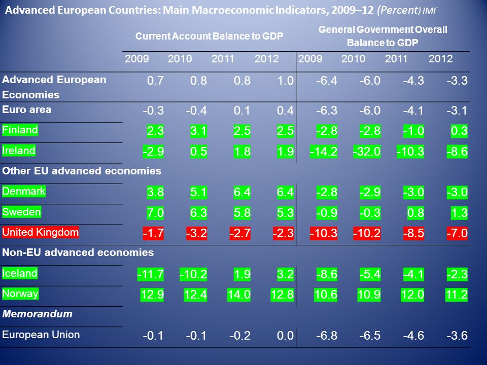 Current Account Balance to GDP General Government Overall Balance to GDP 20092010201120122009201020112012 Advanced European Economies 0.70.8 1.0-6.4-6.0-4.3-3.3 Euro area -0.3-0.40.10.4-6.3-6.0-4.1-3.1 Finland 2.33.12.5 -2.8 0.3 Ireland -2.90.51.81.9-14.2-32.0-10.3-8.6 Other EU advanced economies Denmark 3.85.16.4 -2.8-2.9-3.0 Sweden 7.06.35.85.3-0.9-0.30.81.3 United Kingdom -1.7-3.2-2.7-2.3-10.3-10.2-8.5-7.0 Non-EU advanced economies Iceland -11.7-10.21.93.2-8.6-5.4-4.1-2.3 Norway 12.912.414.012.810.610.912.011.2 Memorandum European Union -0.1 -0.20.0-6.8-6.5-4.6-3.6 Advanced European Countries: Main Macroeconomic Indicators, 2009–12 (Percent ) IMF