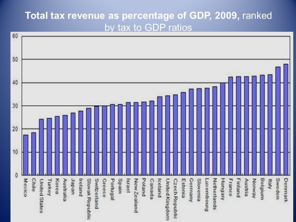 Total tax revenue as percentage of GDP, 2009, ranked by tax to GDP ratios