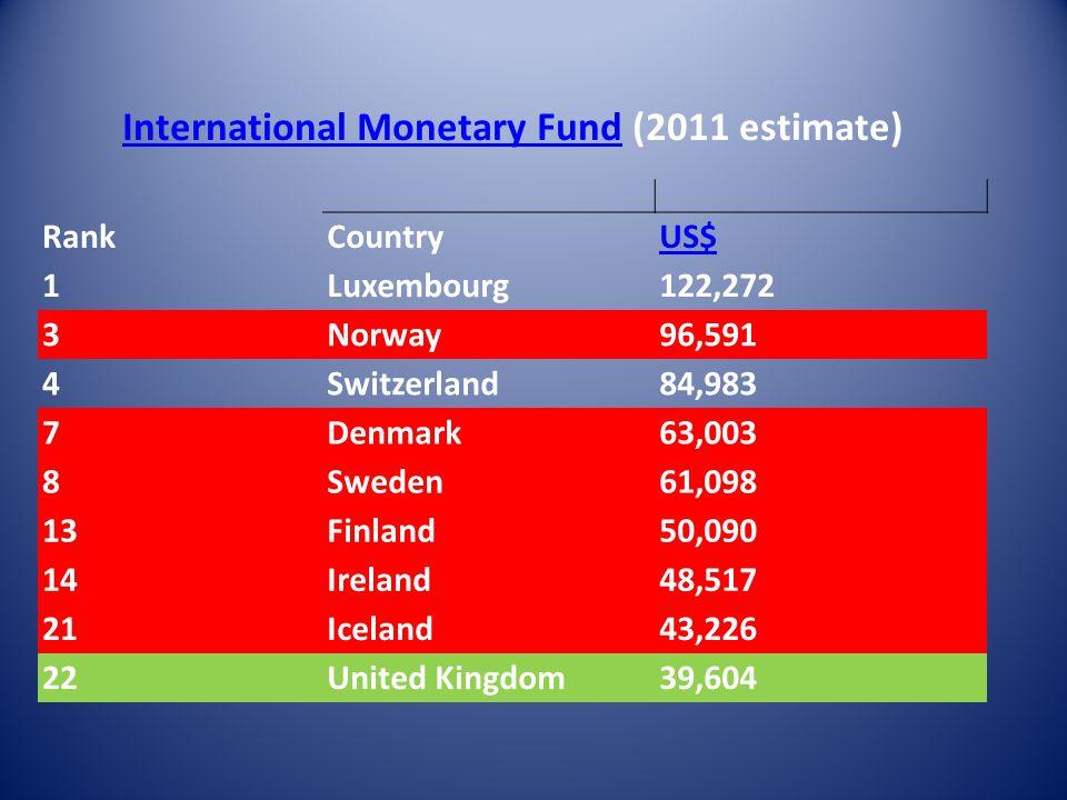 International Monetary FundInternational Monetary Fund (2011 estimate) RankCountryUS$ 1Luxembourg122,272 3Norway96,591 4Switzerland84,983 7Denmark63,003 8Sweden61,098 13Finland50,090 14Ireland48,517 21Iceland43,226 22United Kingdom39,604