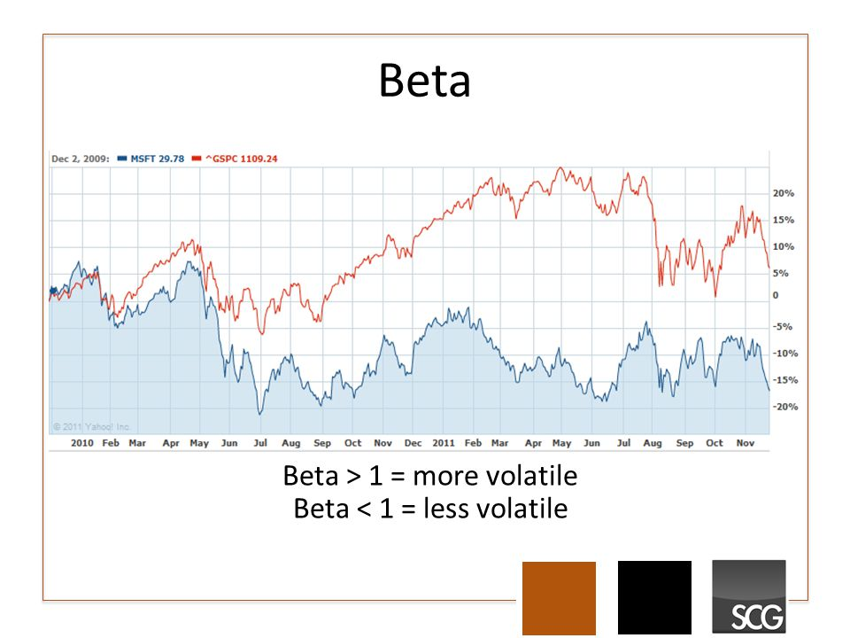 Beta Beta > 1 = more volatile Beta < 1 = less volatile