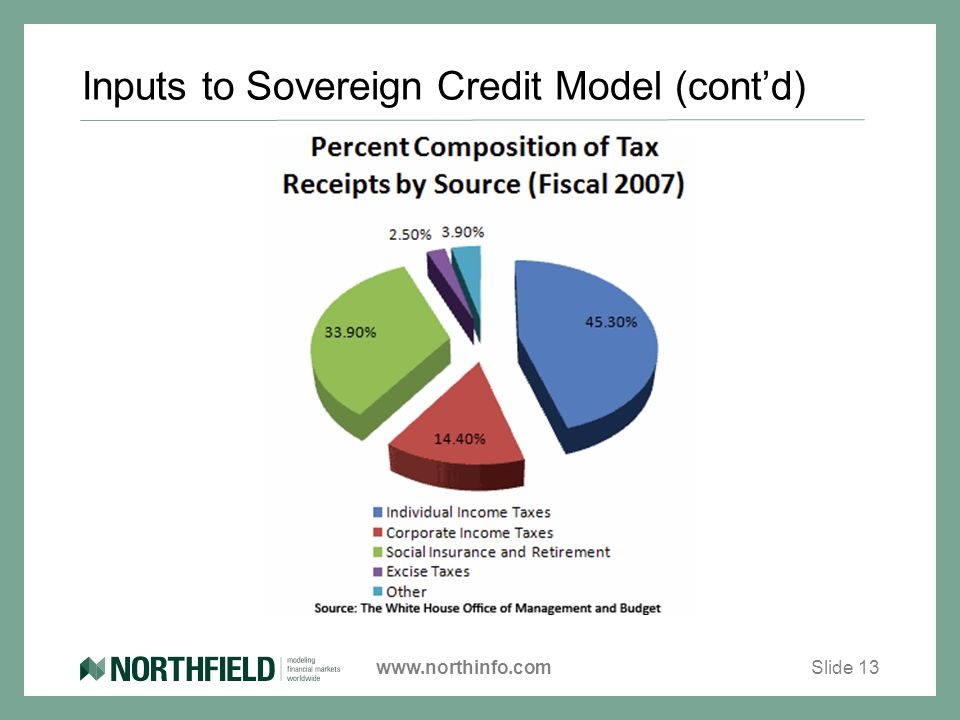 www.northinfo.com Inputs to Sovereign Credit Model (cont'd) Slide 13