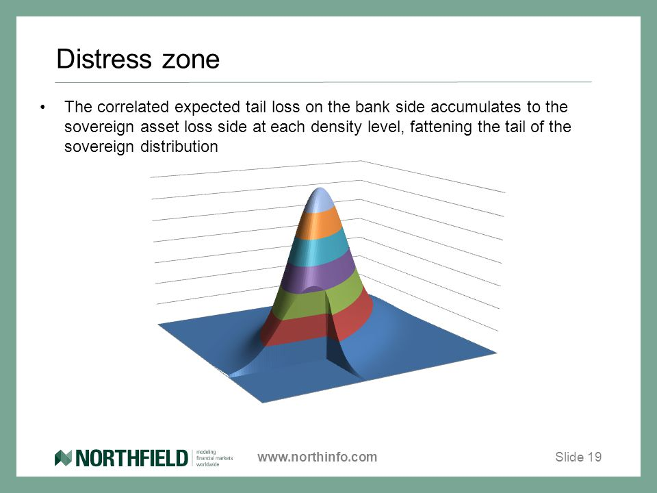 www.northinfo.com Distress zone The correlated expected tail loss on the bank side accumulates to the sovereign asset loss side at each density level, fattening the tail of the sovereign distribution Slide 19