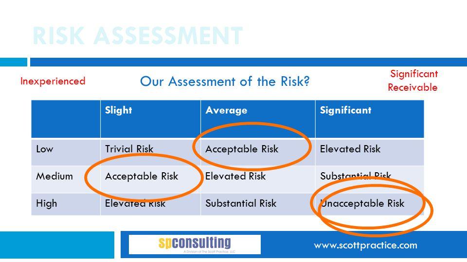 www.scottpractice.com RISK ASSESSMENT Our Assessment of the Risk? SlightAverageSignificant LowTrivial RiskAcceptable RiskElevated Risk MediumAcceptabl