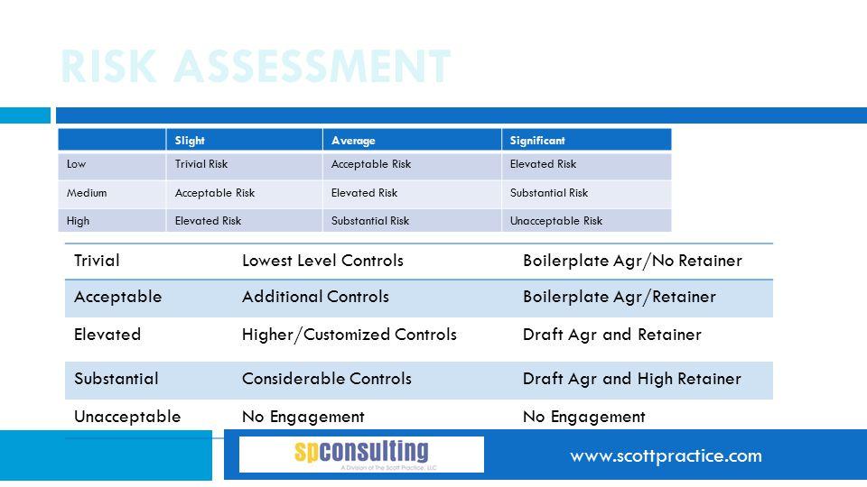 www.scottpractice.com RISK ASSESSMENT SlightAverageSignificant LowTrivial RiskAcceptable RiskElevated Risk MediumAcceptable RiskElevated RiskSubstanti
