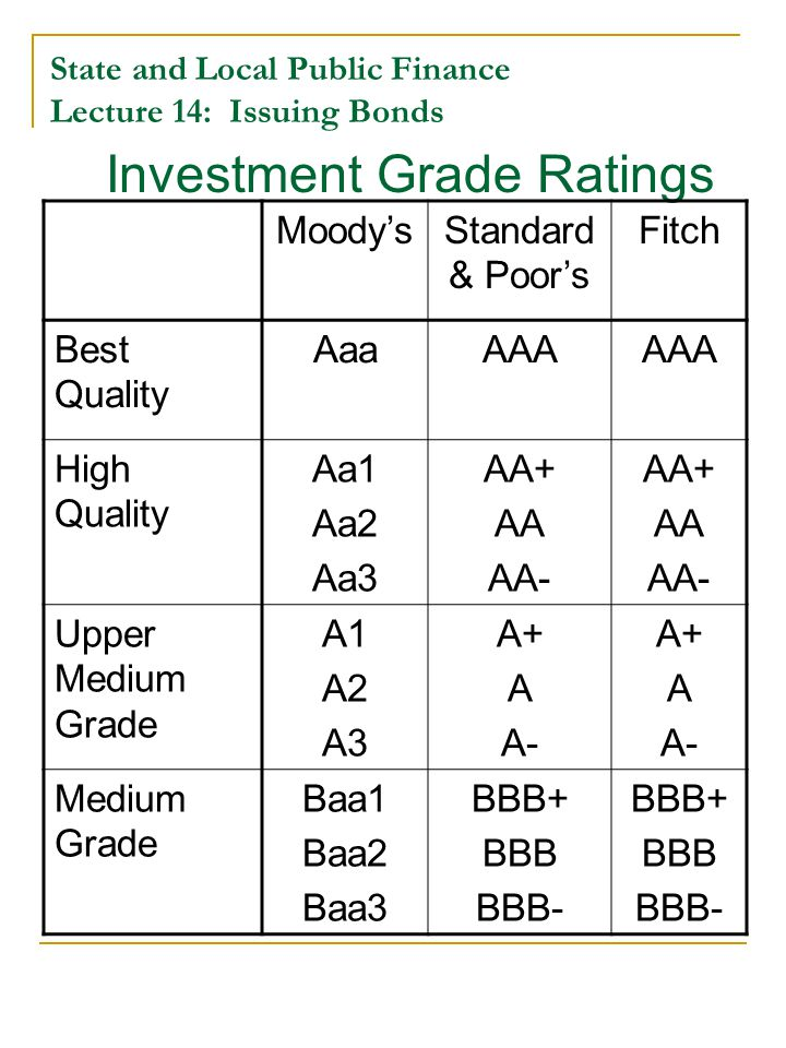 State and Local Public Finance Lecture 14: Issuing Bonds Investment Grade Ratings Moody'sStandard & Poor's Fitch Best Quality AaaAAA High Quality Aa1 Aa2 Aa3 AA+ AA AA- AA+ AA AA- Upper Medium Grade A1 A2 A3 A+ A A- A+ A A- Medium Grade Baa1 Baa2 Baa3 BBB+ BBB BBB- BBB+ BBB BBB-