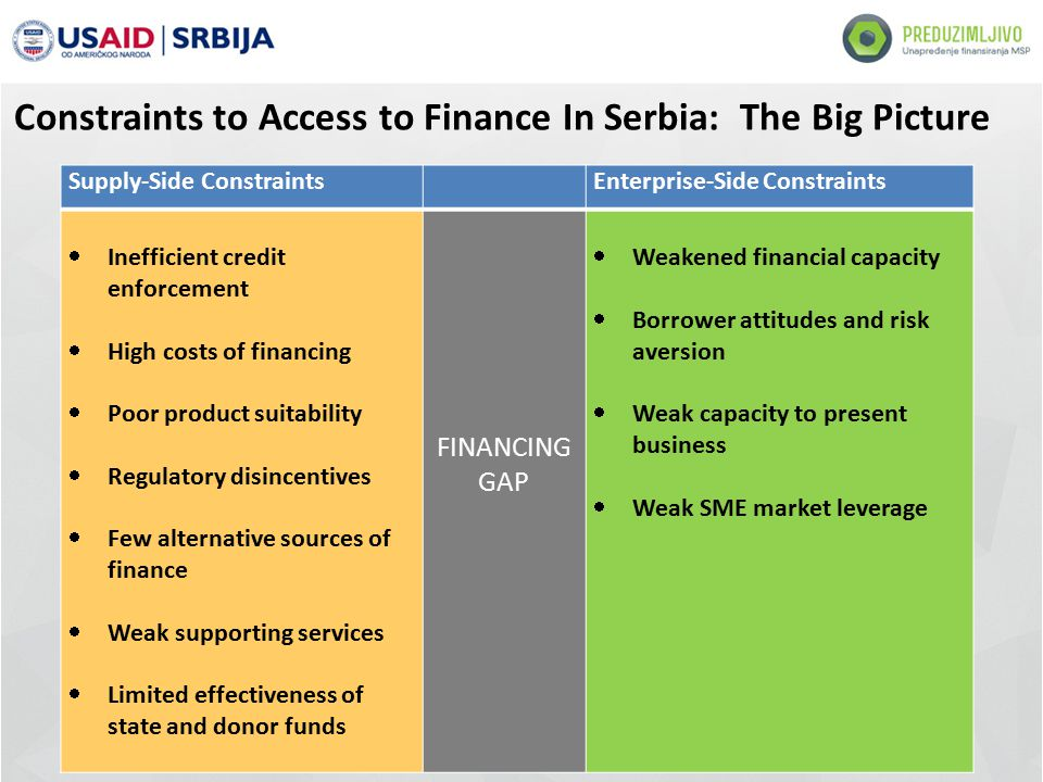 Supply-Side Constraints Enterprise-Side Constraints  Inefficient credit enforcement  High costs of financing  Poor product suitability  Regulatory disincentives  Few alternative sources of finance  Weak supporting services  Limited effectiveness of state and donor funds FINANCING GAP  Weakened financial capacity  Borrower attitudes and risk aversion  Weak capacity to present business  Weak SME market leverage Constraints to Access to Finance In Serbia: The Big Picture