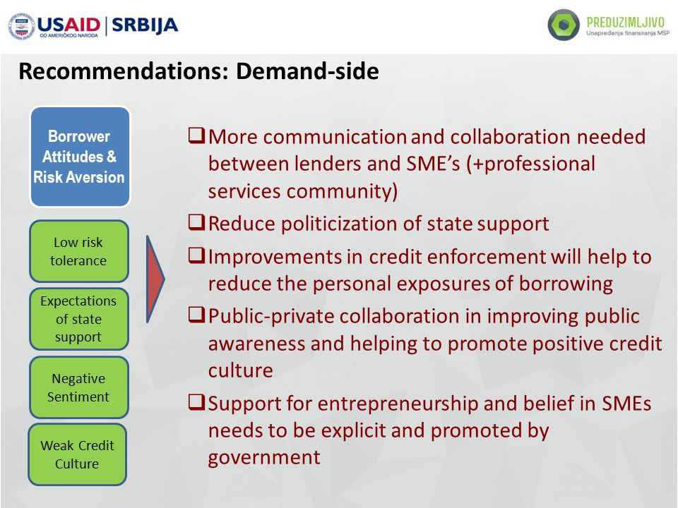 Borrower Attitudes & Risk Aversion Low risk tolerance Expectations of state support Negative Sentiment Weak Credit Culture  More communication and collaboration needed between lenders and SME's (+professional services community)  Reduce politicization of state support  Improvements in credit enforcement will help to reduce the personal exposures of borrowing  Public-private collaboration in improving public awareness and helping to promote positive credit culture  Support for entrepreneurship and belief in SMEs needs to be explicit and promoted by government Recommendations: Demand-side