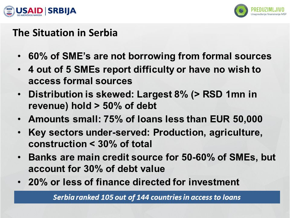 The Situation in Serbia 60% of SME's are not borrowing from formal sources 4 out of 5 SMEs report difficulty or have no wish to access formal sources Distribution is skewed: Largest 8% (> RSD 1mn in revenue) hold > 50% of debt Amounts small: 75% of loans less than EUR 50,000 Key sectors under-served: Production, agriculture, construction < 30% of total Banks are main credit source for 50-60% of SMEs, but account for 30% of debt value 20% or less of finance directed for investment Serbia ranked 105 out of 144 countries in access to loans