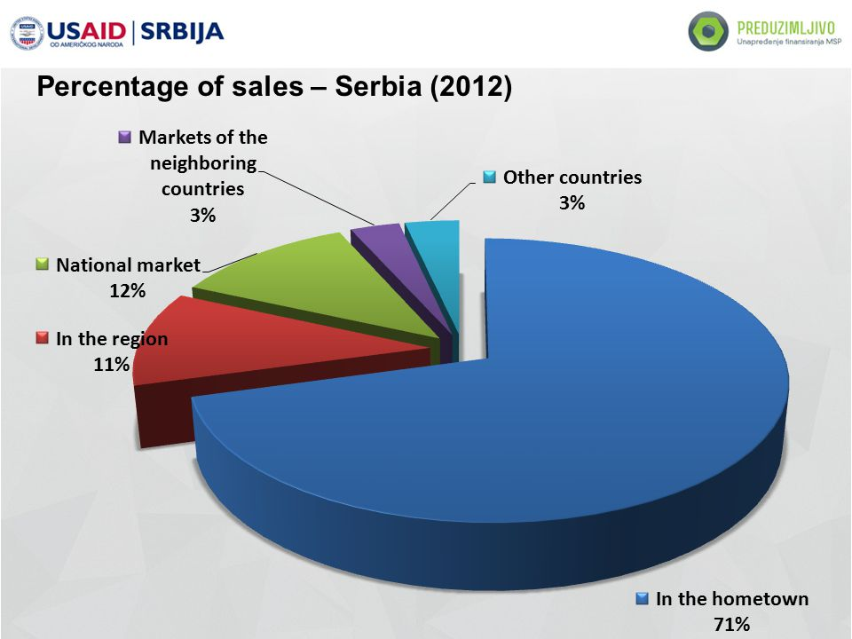 Percentage of sales – Serbia (2012)
