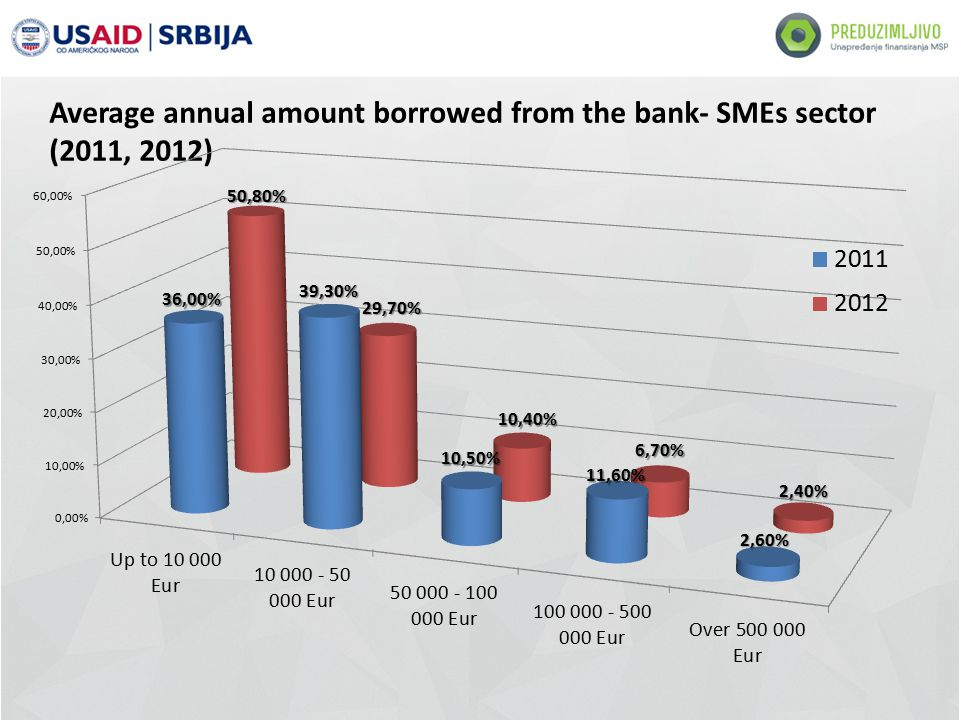 Average annual amount borrowed from the bank- SMEs sector (2011, 2012)