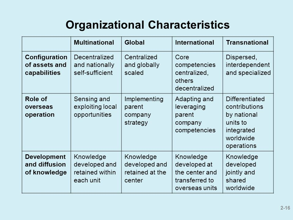 2-16 Organizational Characteristics MultinationalGlobalInternationalTransnational Configuration of assets and capabilities Decentralized and nationall