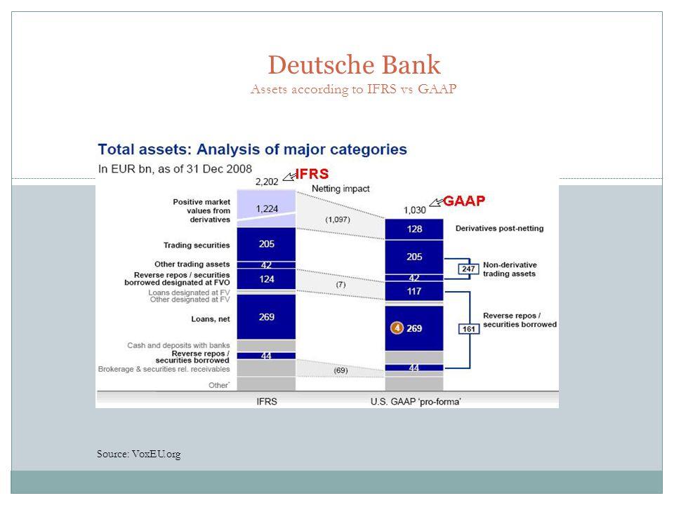 Deutsche Bank Assets according to IFRS vs GAAP Source: VoxEU.org