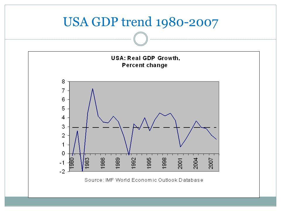 USA GDP trend 1980-2007