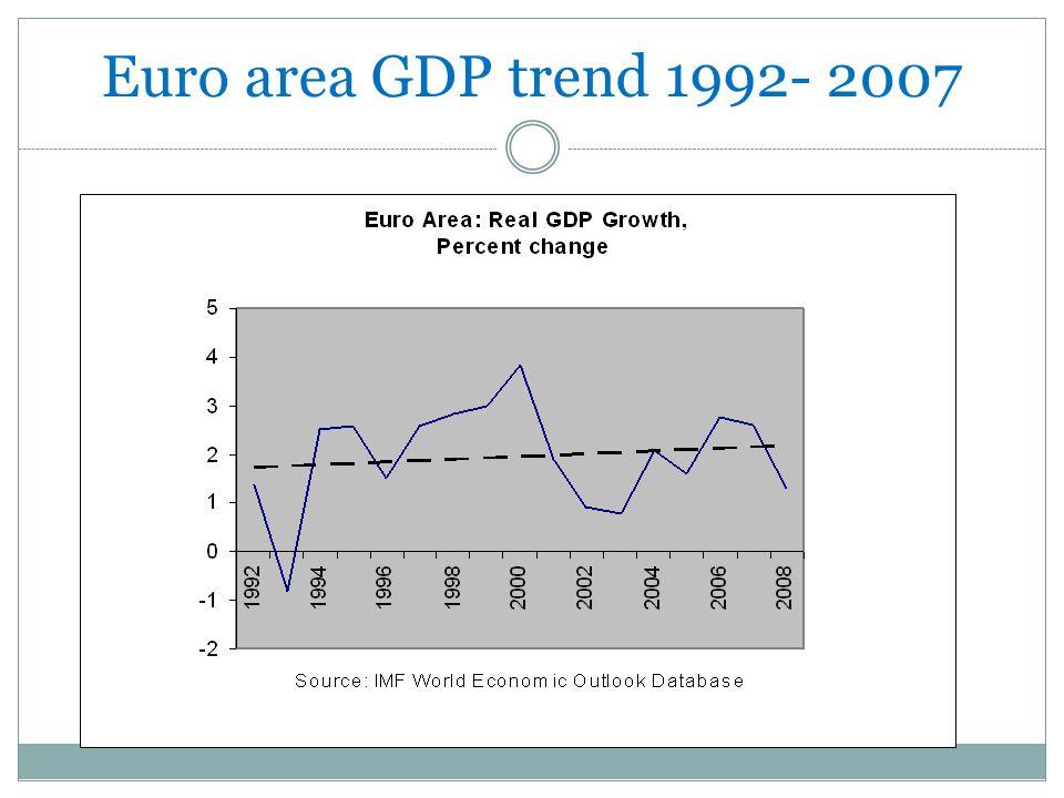 Euro area GDP trend 1992- 2007