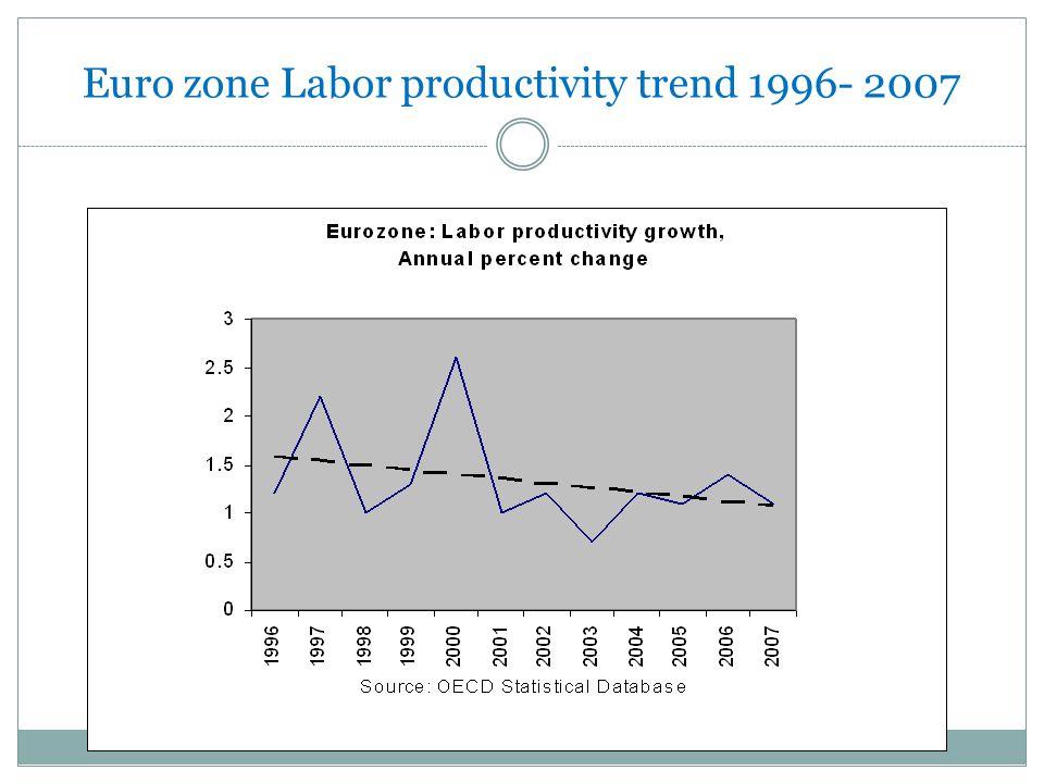 Euro zone Labor productivity trend 1996- 2007