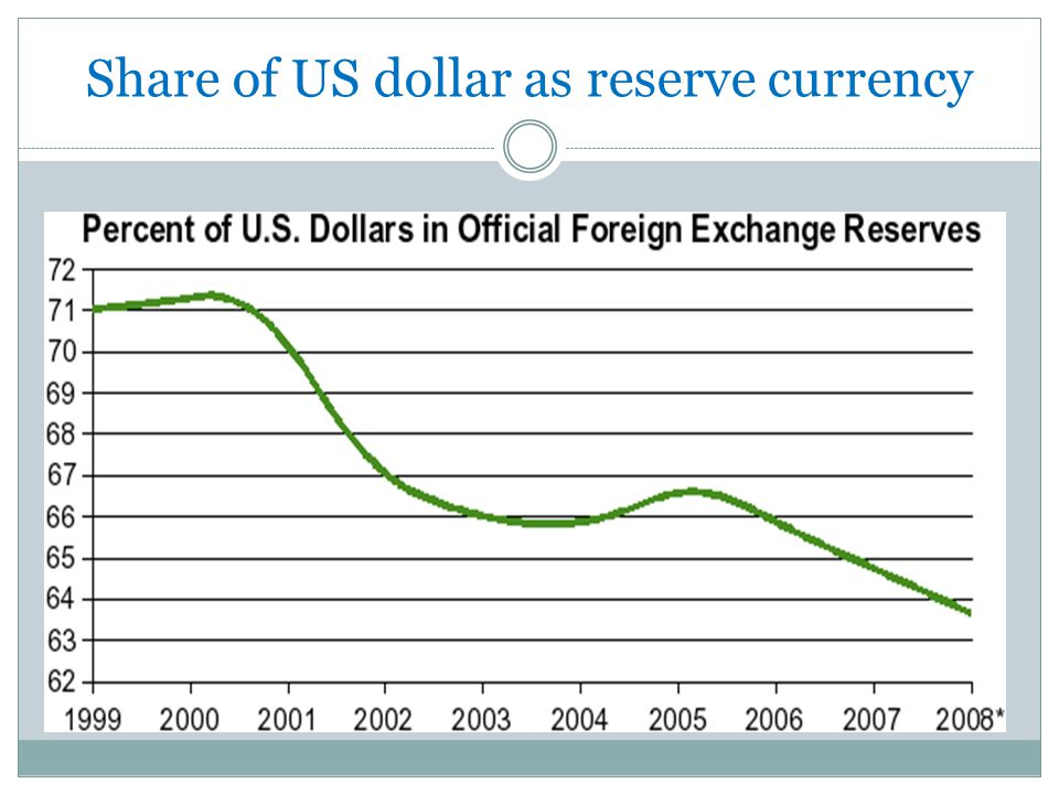 Share of US dollar as reserve currency