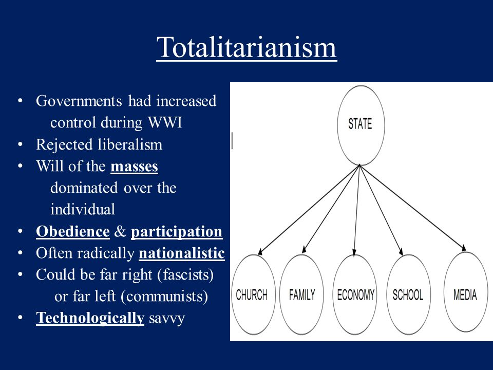 Totalitarianism Governments had increased control during WWI Rejected liberalism Will of the masses dominated over the individual Obedience & particip
