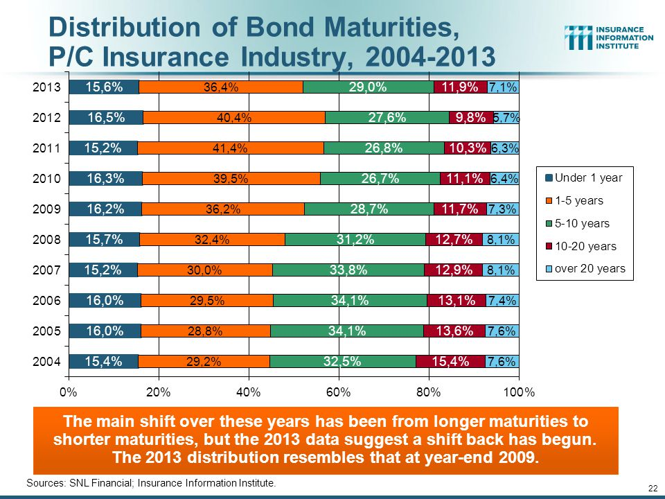 Distribution of Invested Assets: P/C Insurance Industry, 2013 Source: Insurance Information Institute Fact Book 2015, A.M.