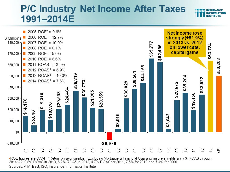P/C Industry Net Income After Taxes 1991–2014E 2005 ROE*= 9.6% 2006 ROE = 12.7% 2007 ROE = 10.9% 2008 ROE = 0.1% 2009 ROE = 5.0% 2010 ROE = 6.6% 2011 ROAS 1 = 3.5% 2012 ROAS 1 = 5.9% 2013 ROAS 1 = 10.3% 2014 ROAS 1 = 7.6% ROE figures are GAAP; 1 Return on avg.