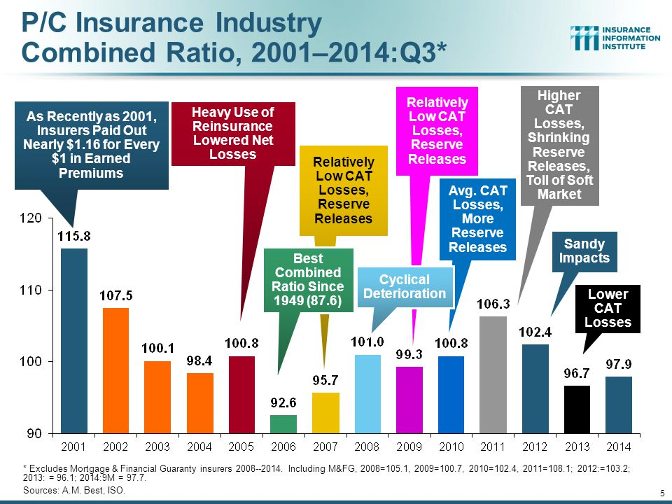 12/01/09 - 9pmeSlide – P6466 – The Financial Crisis and the Future of the P/C 5 P/C Insurance Industry Combined Ratio, 2001–2014:Q3* * Excludes Mortgage & Financial Guaranty insurers 2008--2014.