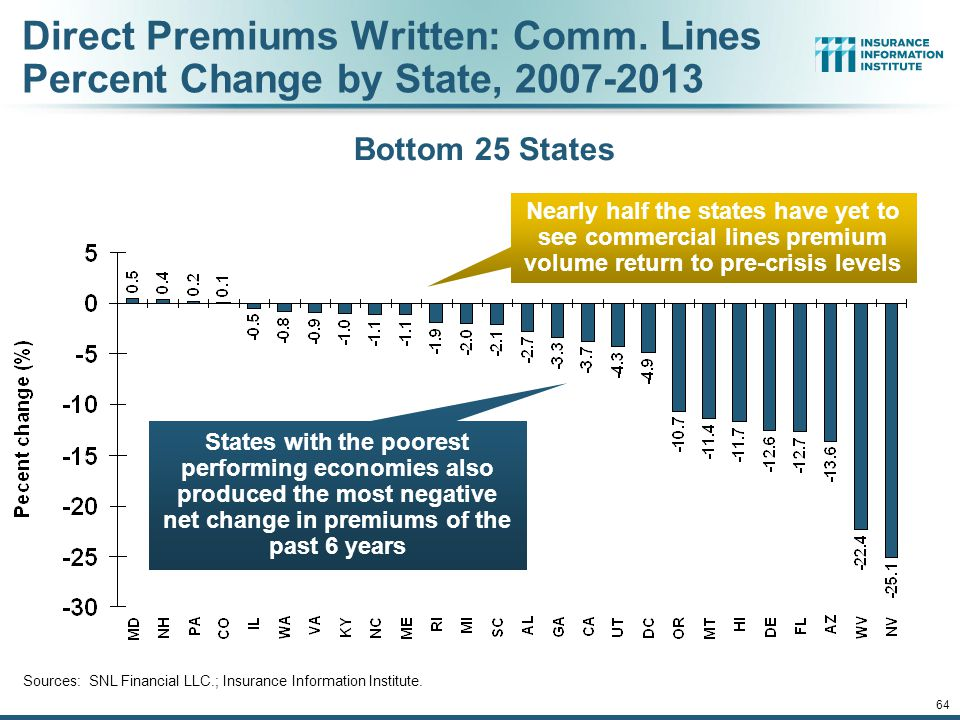 63 Direct Premiums Written: Comm.