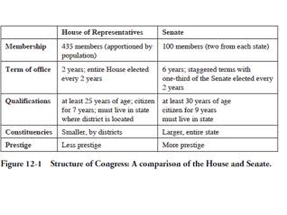 Veto Chief executive (President) objects to a law. 2/3 of congress can override a veto