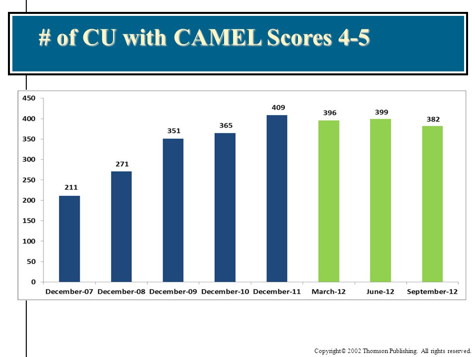 Copyright© 2002 Thomson Publishing. All rights reserved. # of CU with CAMEL Scores 4-5