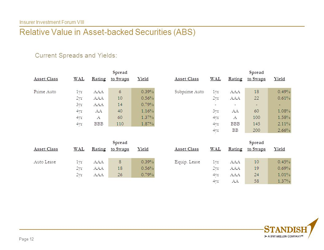 Page 12 Insurer Investment Forum VIII Relative Value in Asset-backed Securities (ABS) Current Spreads and Yields: