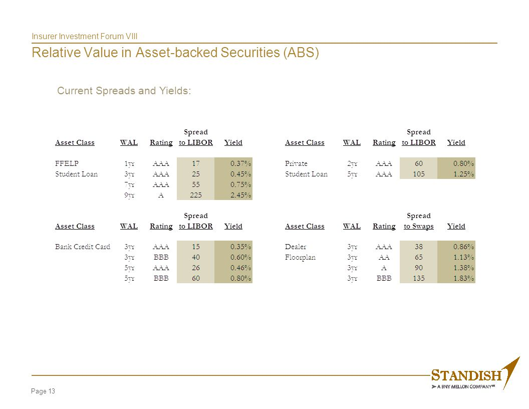 Page 13 Insurer Investment Forum VIII Relative Value in Asset-backed Securities (ABS) Current Spreads and Yields: