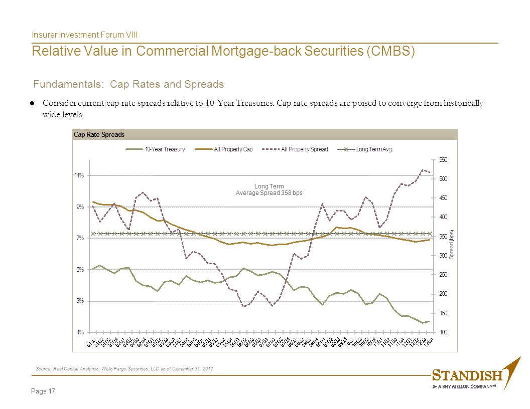Page 17 Insurer Investment Forum VIII Relative Value in Commercial Mortgage-back Securities (CMBS) Source: Real Capital Analytics, Wells Fargo Securities, LLC as of December 31, 2012.
