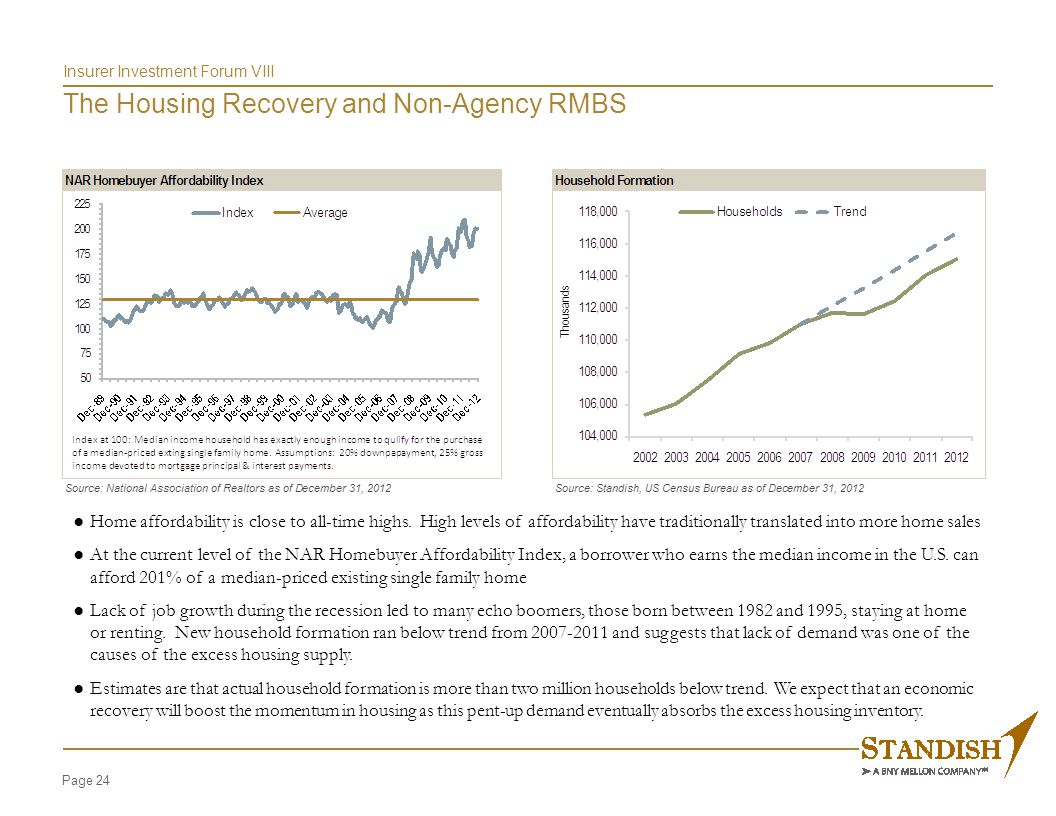 Page 24 Insurer Investment Forum VIII The Housing Recovery and Non-Agency RMBS ●Home affordability is close to all-time highs.